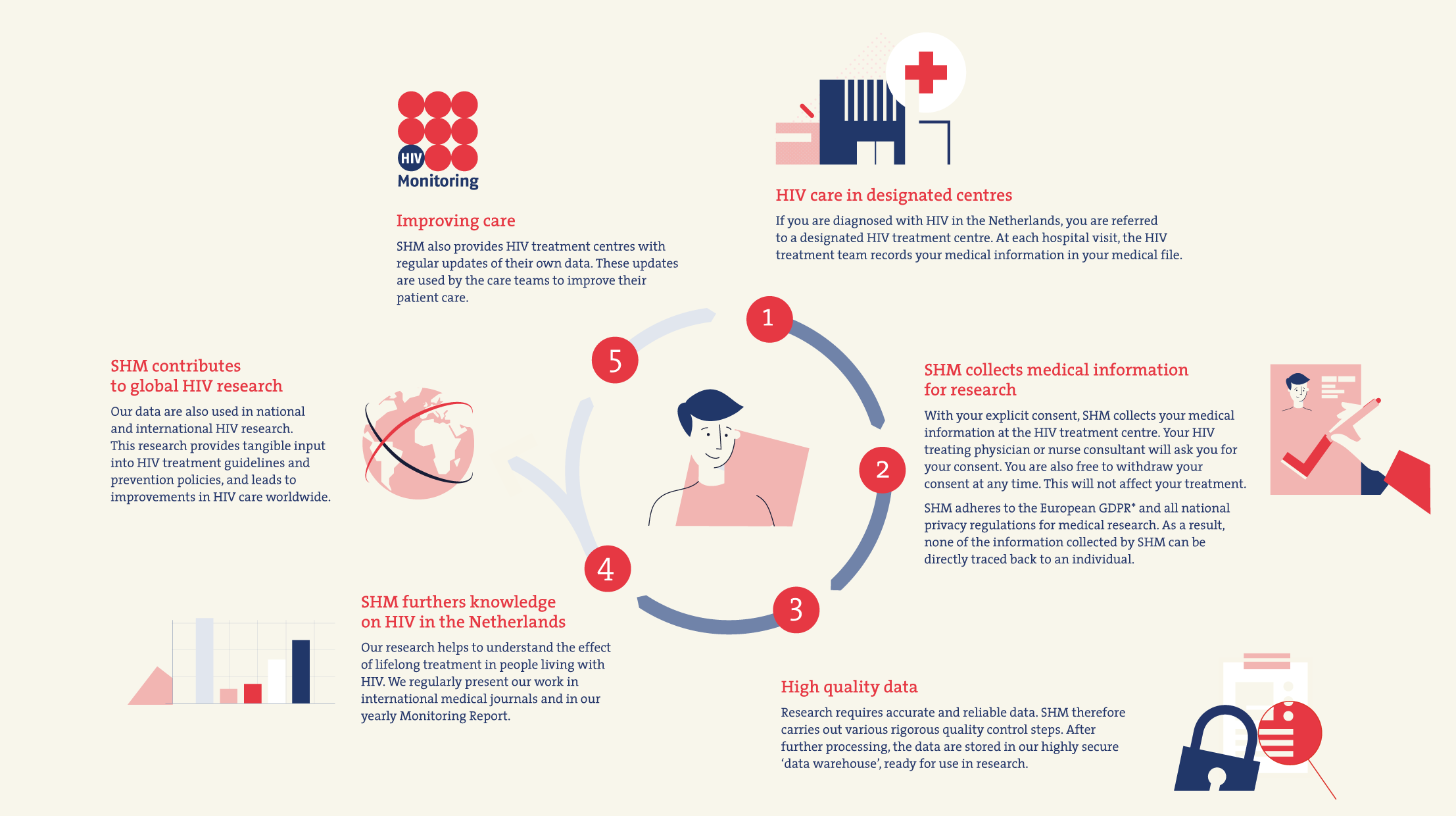 Infografías creadas para Stichting-HIV-Monitoring por monsieur madame